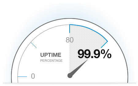 Best-in-class 99.9% Average Uptime